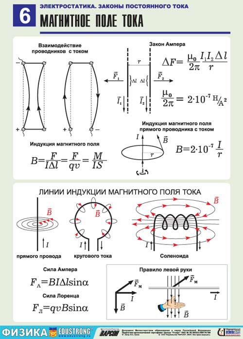 Все формулы по физике 9-11 класс