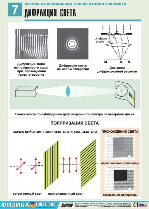 Интерференция,дифракция И Поляризация Света Шпаргалка По Физике