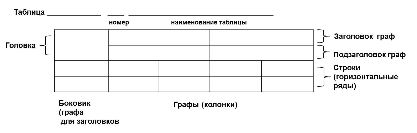 Как оформлять таблицы Презентации по физике Пример оформления таблицы в дипломной работе по ГОСТу